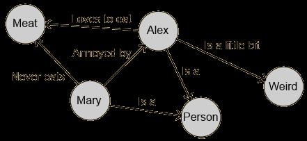 RDFDirectedGraph
